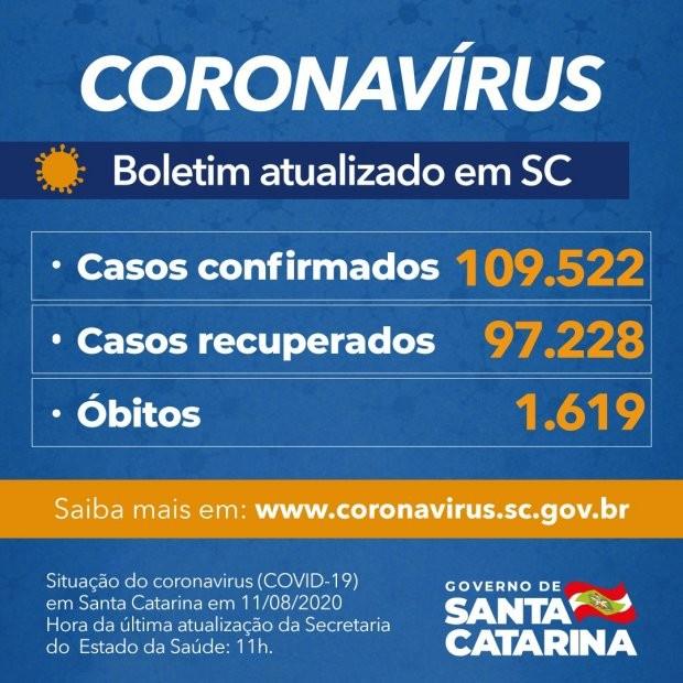 Santa Catarina registra 78 mortes por Covid-19 nas últimas 24 horas